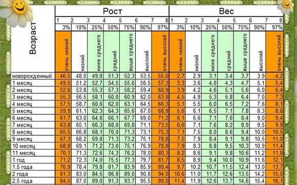 грохотом Ледоход сколько должен весить ребенок при росте 130 см отели