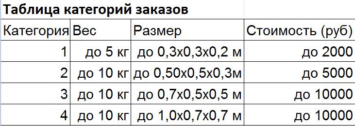 Если товар по какому-либо параметру не попадает в выбранную категорию, то  стоимость его хранения, перемещения и доставки считается исходя из той  категории, ... 85a6b085b99